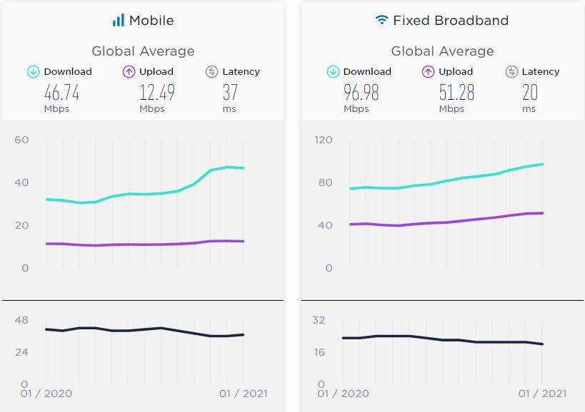 World Internet Speed January 2021 گزارش Speedtest: میانگین سرعت اینترنت موبایل در ایران به ۲۶ مگابیت در ثانیه رسید اخبار IT