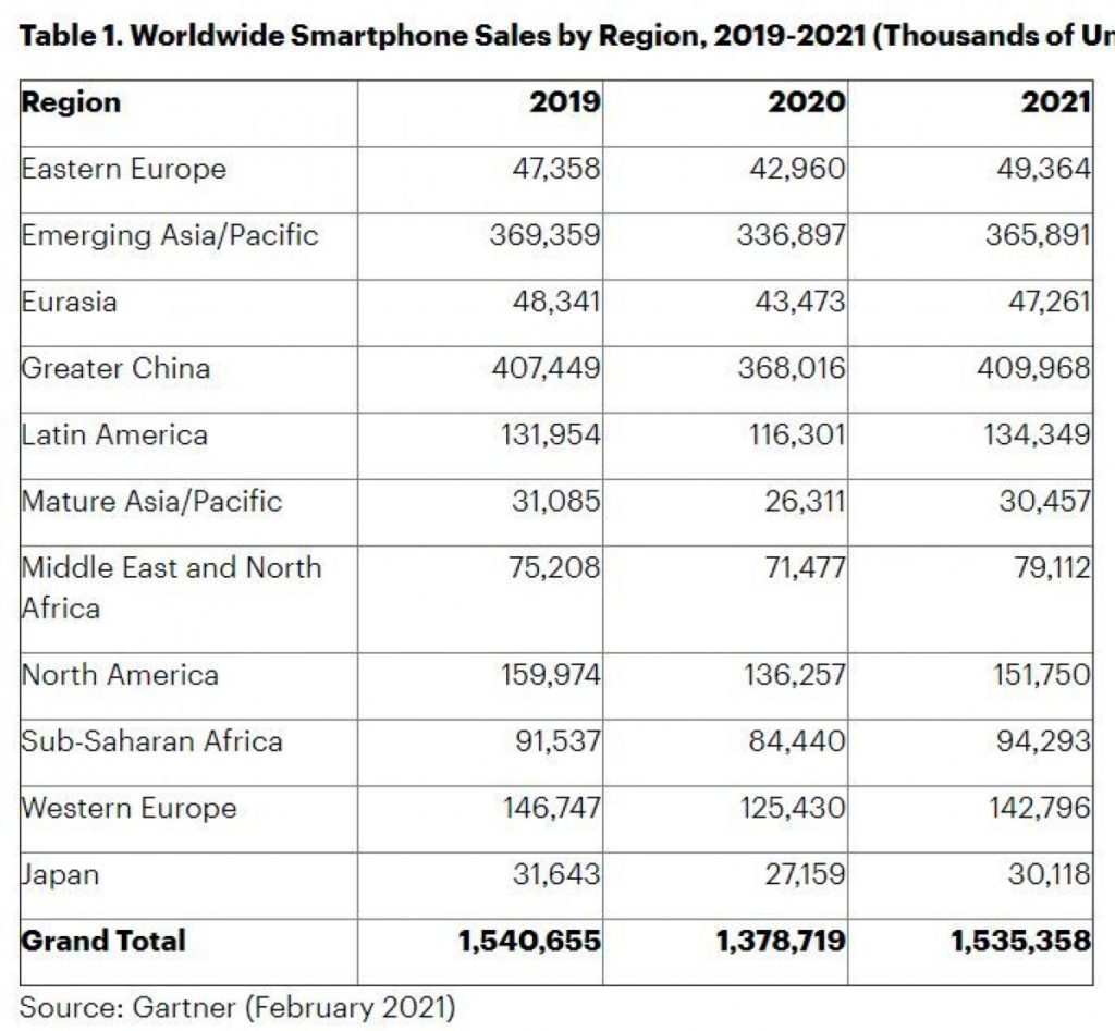 gsmarena 001 5 1024x947 گارتنر: ۳۵ درصد موبایلهایی که در ۲۰۲۱ فروخته میشوند 5G خواهند بود اخبار IT