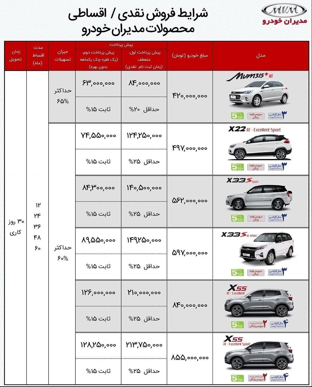 شرایط فروش اقساطی محصولات MVM فروردین 1400