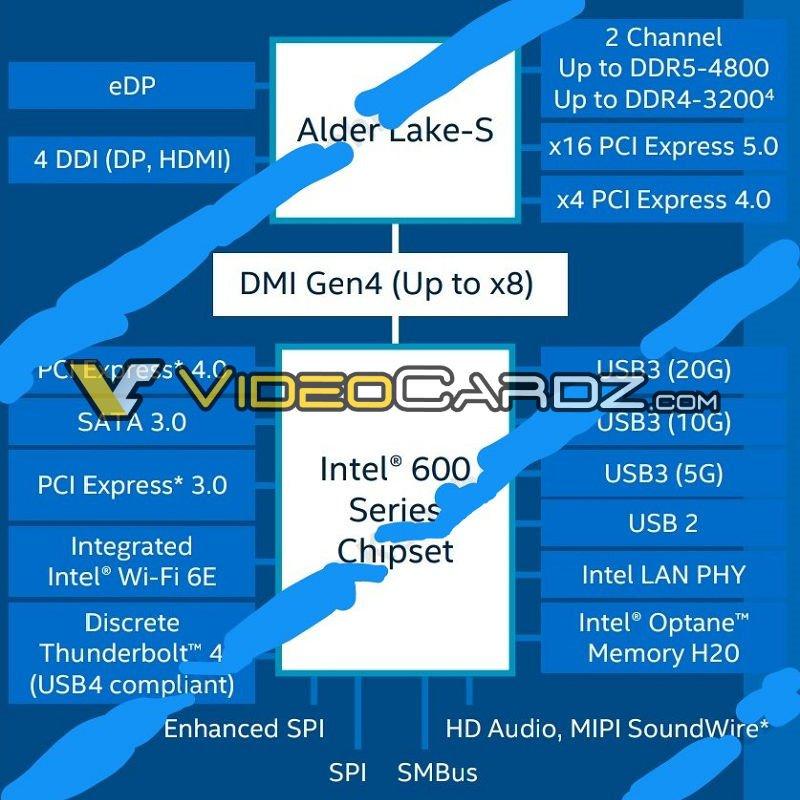 پردازندههای نسل دوازدهم اینتل