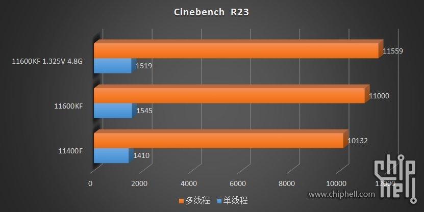 پردازندههای Core i5 اینتل