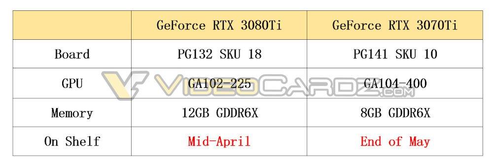 انویدیا RTX 3080 Ti