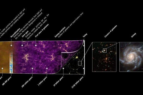 آیا کیهان به ما اجازه میدهد تا چگونگی شکلگیری آن را بفهمیم؟