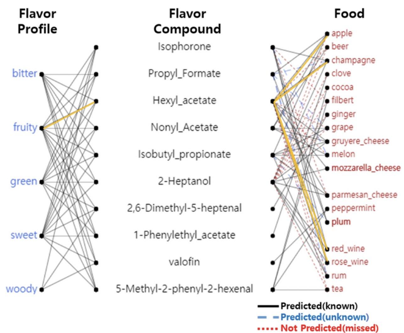 هوش مصنوعی FlavorGraph