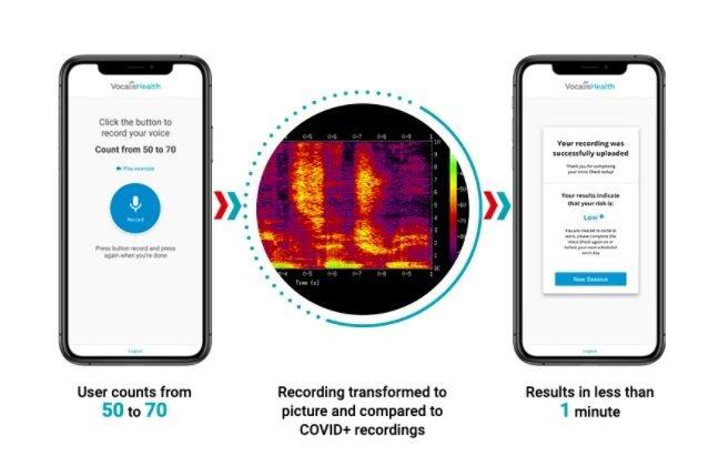 اپلیکیشن مبتنی بر هوش مصنوعی از طریق صدای کاربران بیماری کرونا را تشخیص میدهد