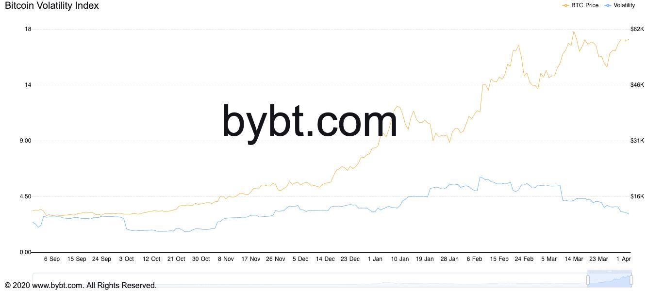 شاخص نوسانات قیمت بیتکوین