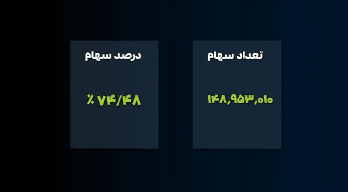 سپیدار سیستم در اولین مجمع خود سود عملیاتی ۱۴۹ درصدی را اعلام کرد