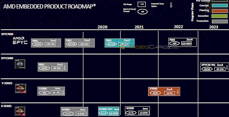پردازندههای سرور AMD