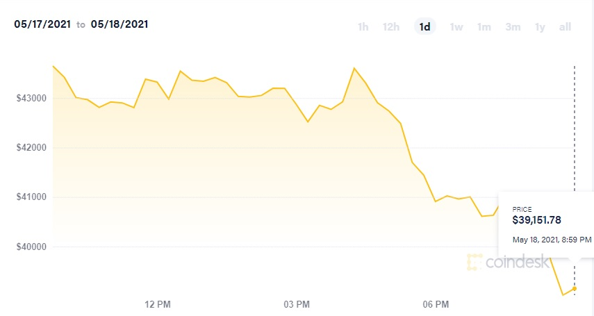 وضعیت قرمز بازار رمزارزها: قیمت بیت کوین به کمتر از ۴۰ هزار دلار رسید