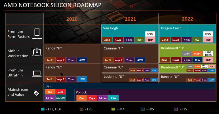 پردازندههای رایزن ۶۰۰۰