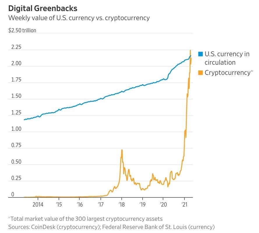 ارزش بازار رمزارزها برای اولین بار از ارزش نقدینگی دلار آمریکا فراتر رفت