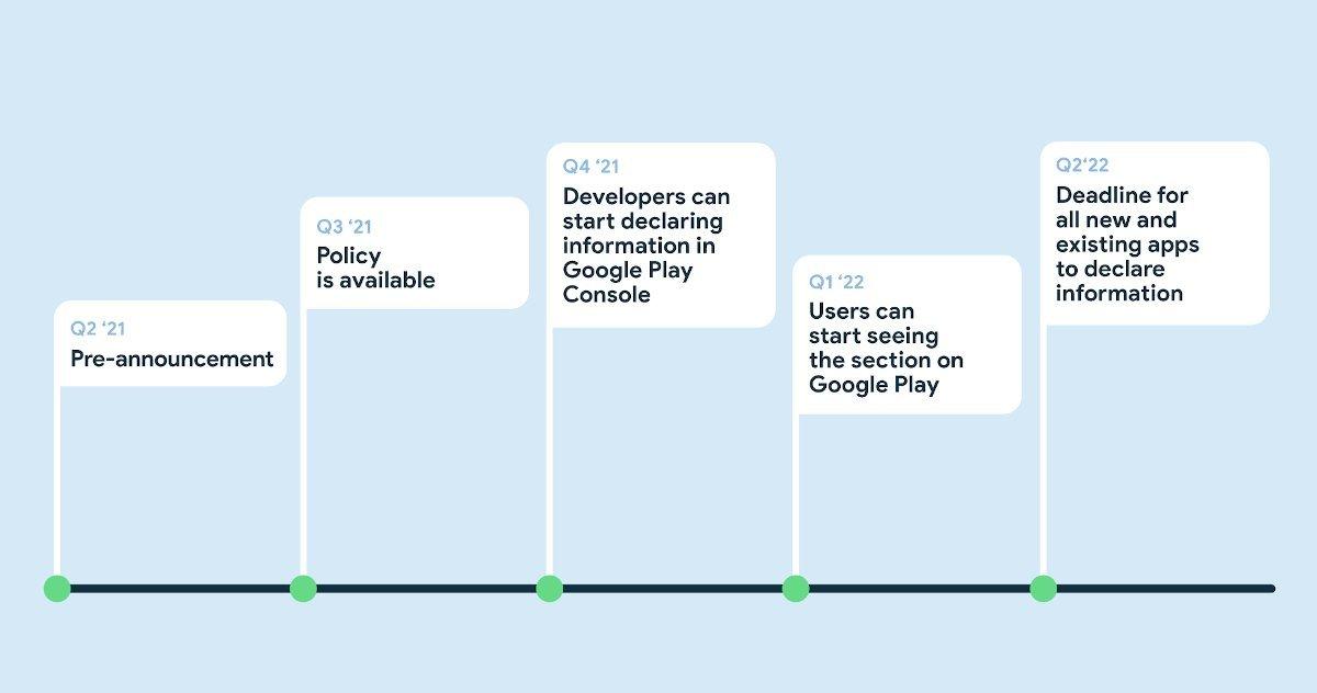 زمانبندی اجرای قابلیت برچسب حریم خصوصی در پلی استور
