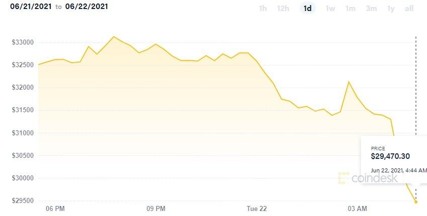 وضعیت قرمز در بازار رمزارزها: قیمت بیت کوین، کمتر از ۳۰ هزار دلار