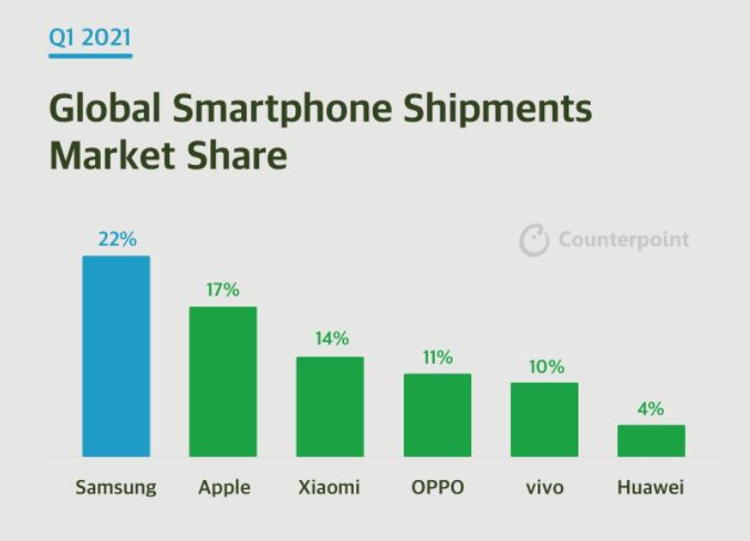 سهم گوشیهای هوشمند هواوی در بازار جهانی در فصل اول ۲۰۲۱ به ۴ درصد رسید