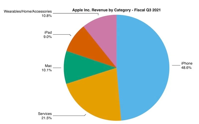 گزارش مالی اپل