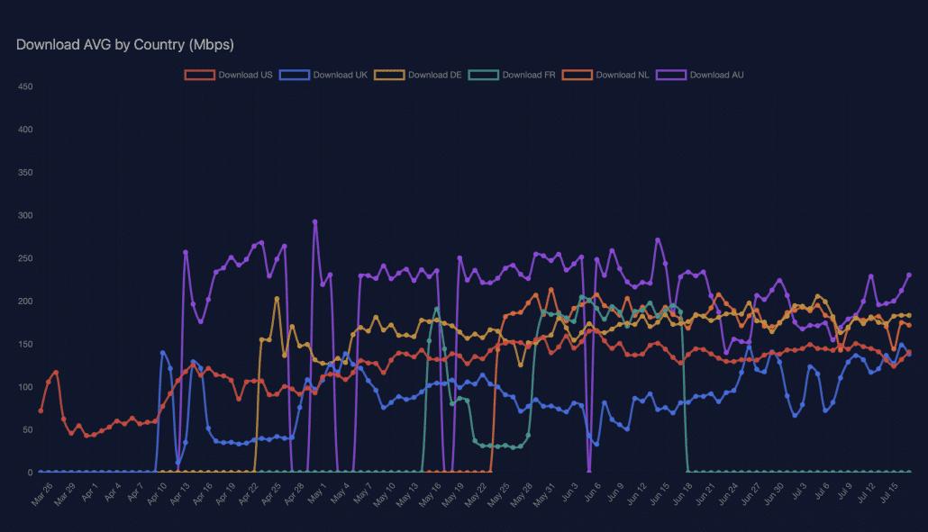 سرعت اینترنت استارلینک