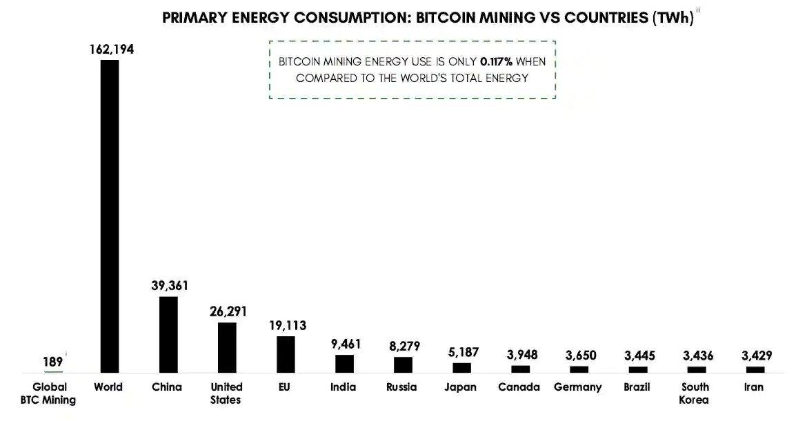 شورای استخراج بیتکوین: مصرف انرژی سبز برای ماینینگ به ۵۶ درصد رسید