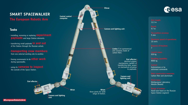 بازوی رباتیک ایستگاه فضایی