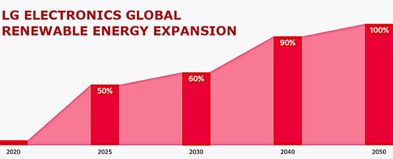 الجی انرژی تجدیدپذیر