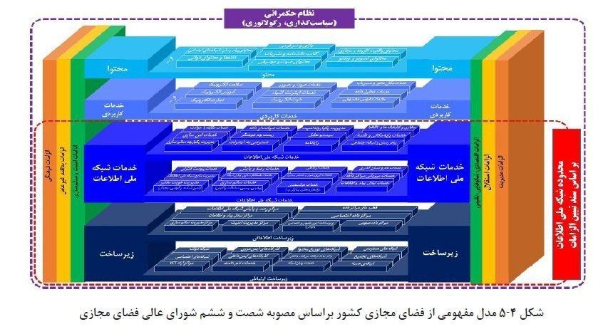 امنیت سایبری ایران
