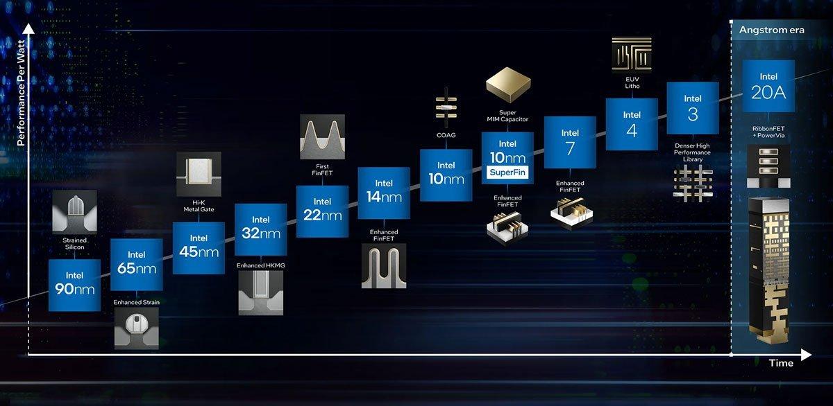 نقشه راه اینتل به چشماندازی فراتر از معماری ۳ نانومتری اشاره دارد