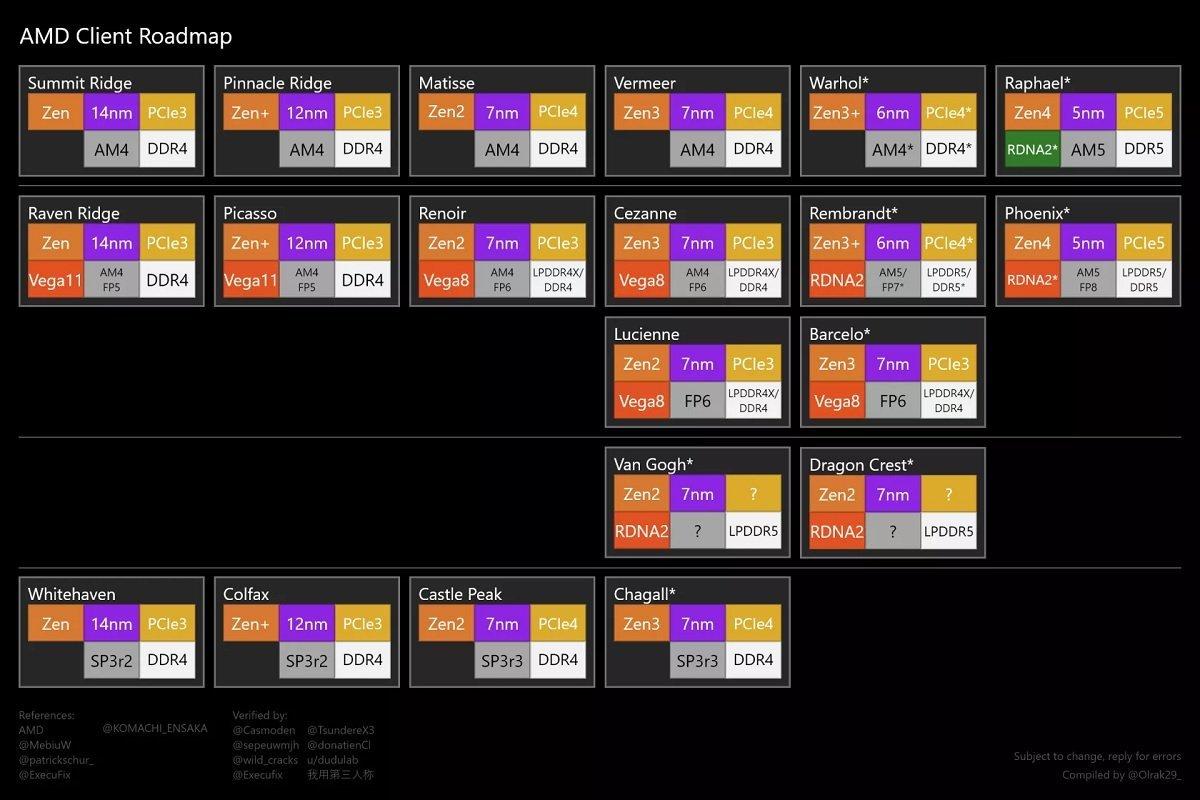 نقشه راه پردازنده AMD