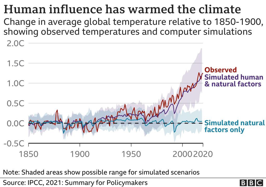 دمای زمین همچنان رو به افزایش است