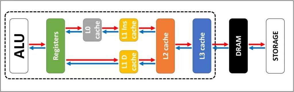 قسمتهای مختلف تشکیلدهنده CPU