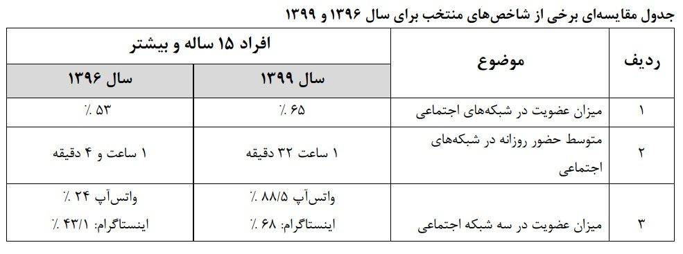 کاربران ایرانی واتساپ طی سه سال اخیر بیش از ۳ برابر شدند
