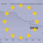 اروپا با روند کنونی نمیتواند به هدف کاهش ۵۵ درصدی گازهای گلخانهای تا ۲۰۳۰ برسد