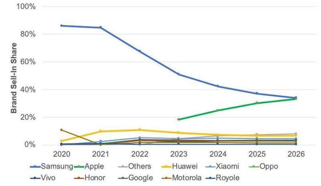 فروش گوشیهای تاشو سال آینده میلادی دو برابر میشود