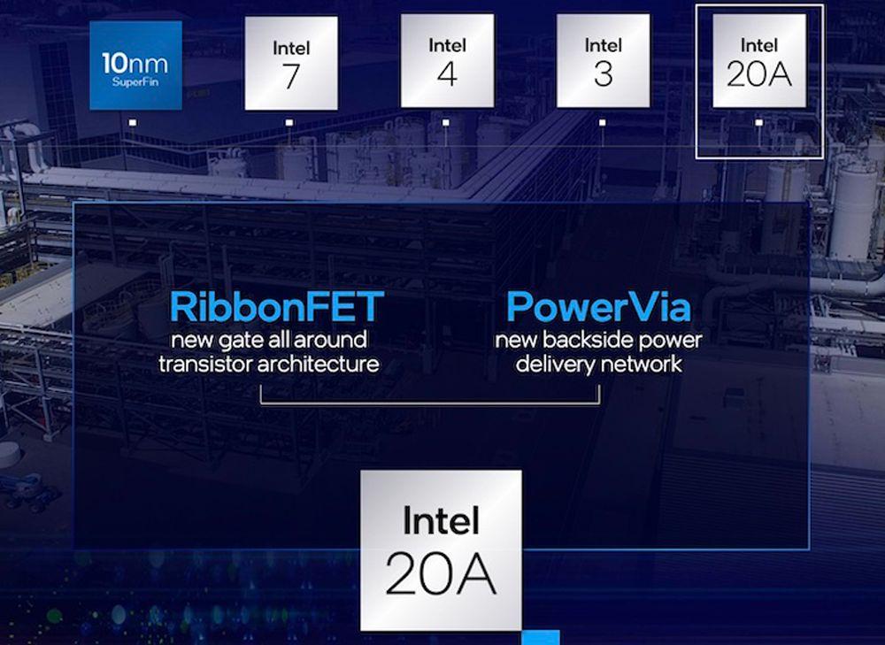 فناوری های RibbonFET و PowerVia