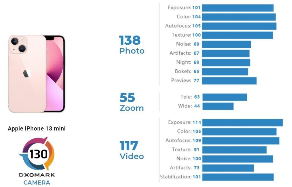 امتیاز یکسان دوربین آیفون ۱۳ مینی با آیفون ۱۲ پرو مکس در بررسی DxOMark