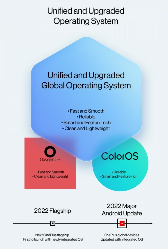 OxygenOS و ColorOS سال آینده به یک سیستم عامل متحد تبدیل میشوند