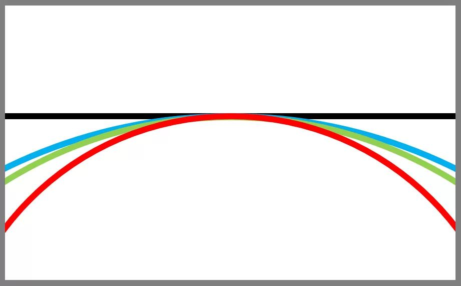 نمودار انحنای رنگ ها