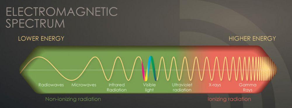 طیف امواج الگترومغناطیس