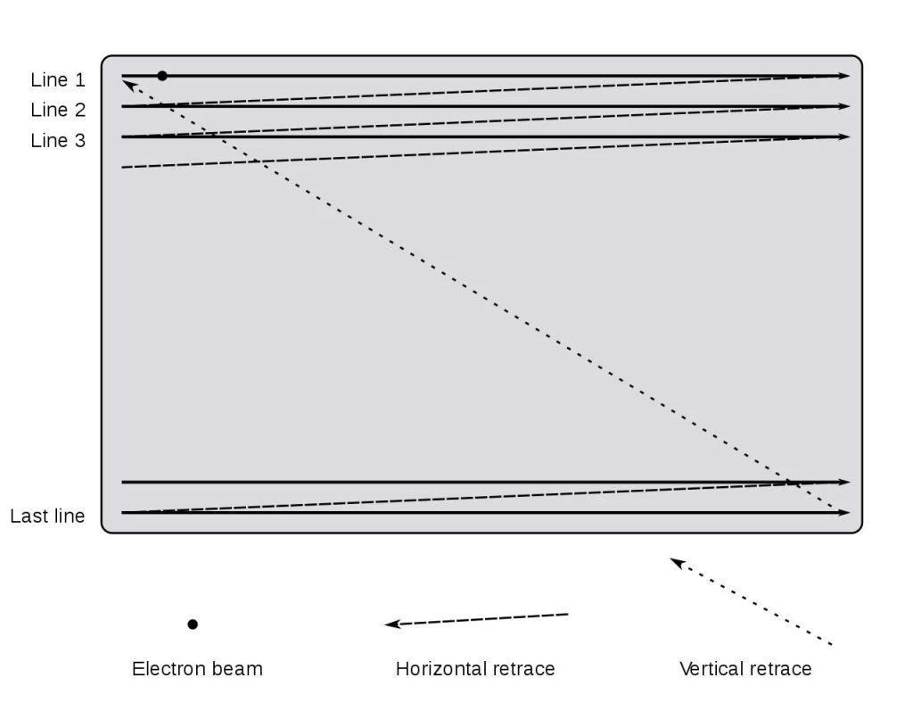ساختار مانیتور CRT