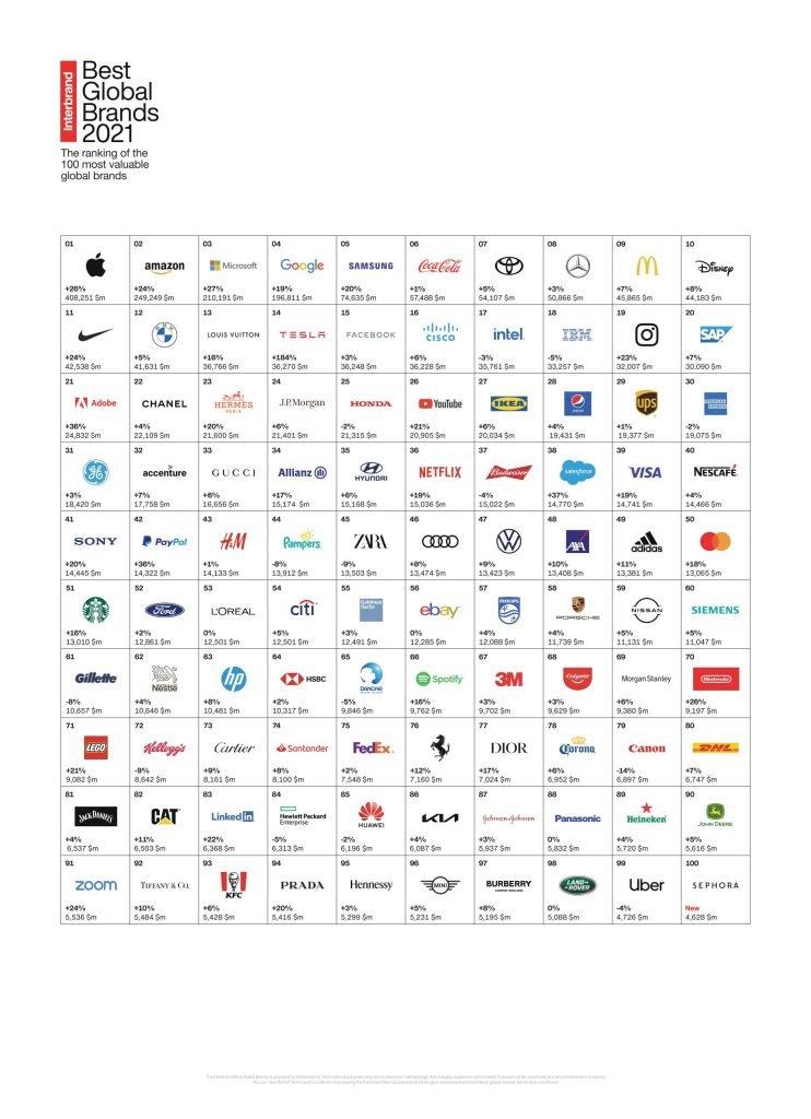 اینتربرند: اپل در سال ۲۰۲۱ همچنان با ارزشترین برند جهان است