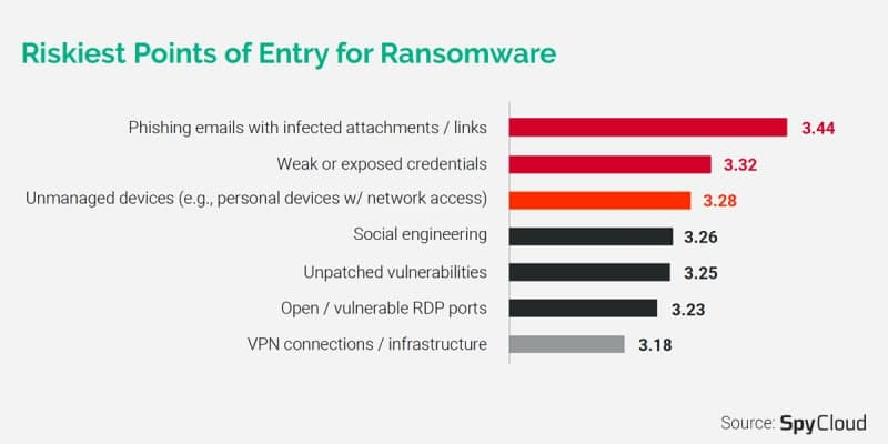 طی یکسال گذشته ۷۲ درصد سازمانها و شرکتها مورد حمله باج افزاری قرار گرفتهاند